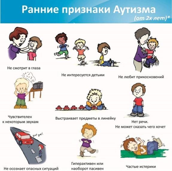 Признаки и симптомы аутизма у детей